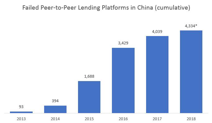 Plataformas P2P fallidas en China