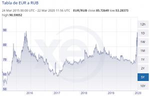 Evolución tipo de cambio EUR - RUB 5Y