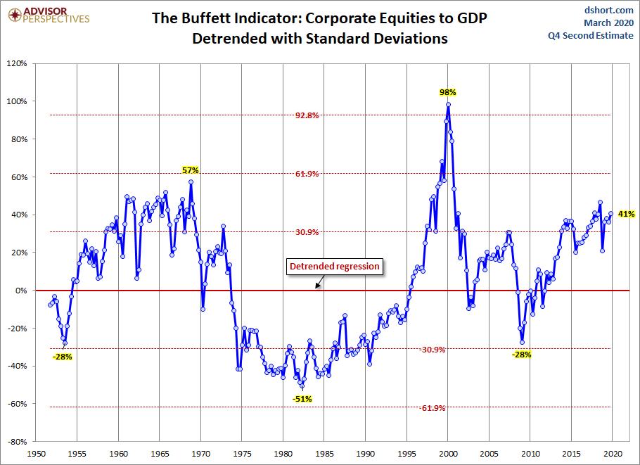 Buffett indicator ajustado a la línea de tendencia [advisor perspectives]