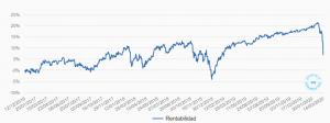 Rentabilidad plan de pensiones Indexa a 15/03/2020