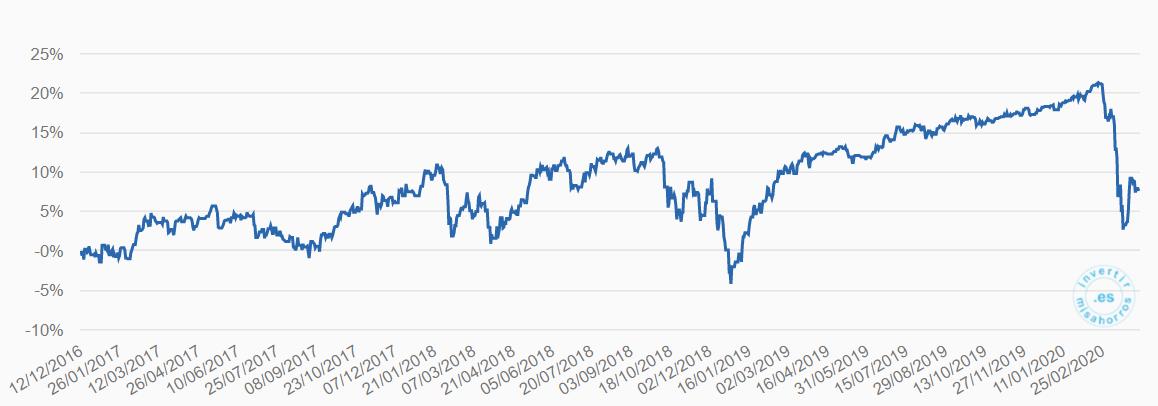 Rentabilidad de mi plan de pensiones en Indexa Capital. Marzo 2020