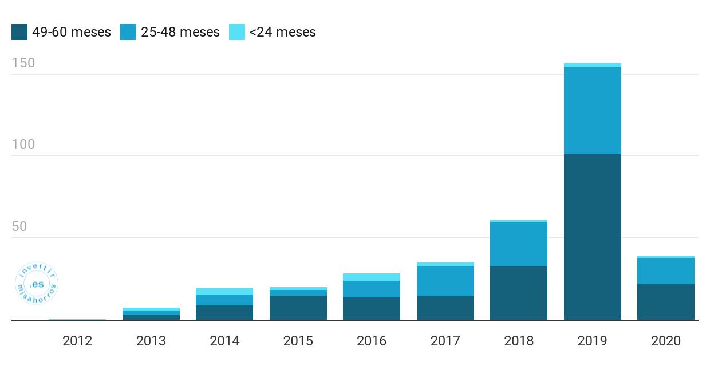 Evolución volumen de préstamos originado en Bondora. Abril 2020