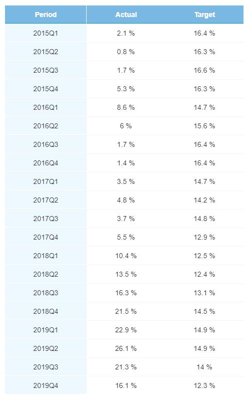 Rentabilidad por trimestre de originación de la cartera de préstamos en Bondora. Abril 2020