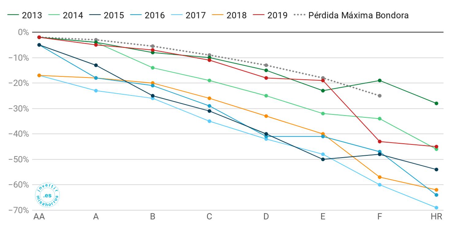 Pérdidas máximas estimadas por Bondora vs. pérdidas reales por año de originación. Abril 2020
