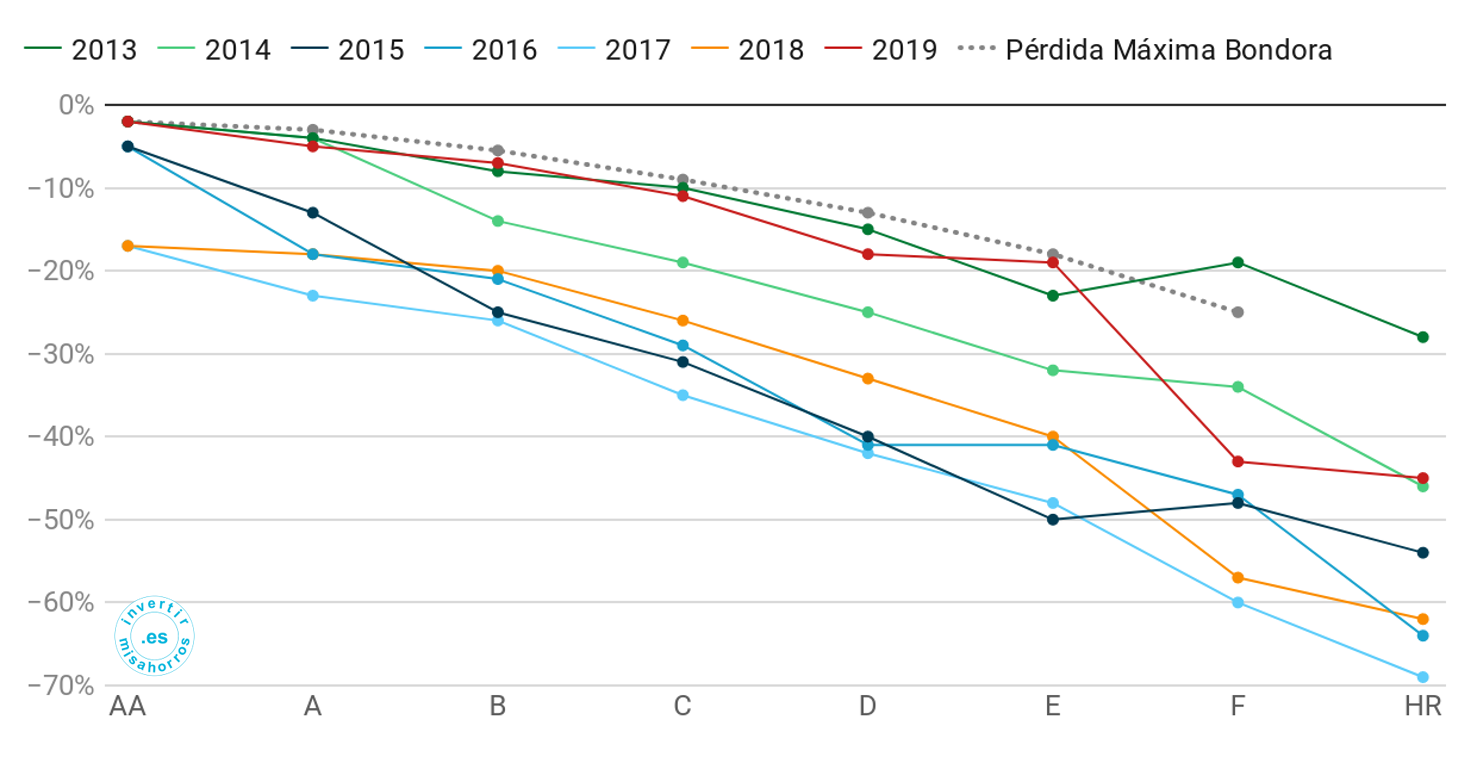 Pérdidas máximas estimadas por Bondora vs. pérdidas reales. Abril 2020