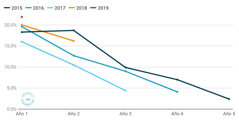 Rentabilidad de la cartera por madurez en Bondora. Abril 2020