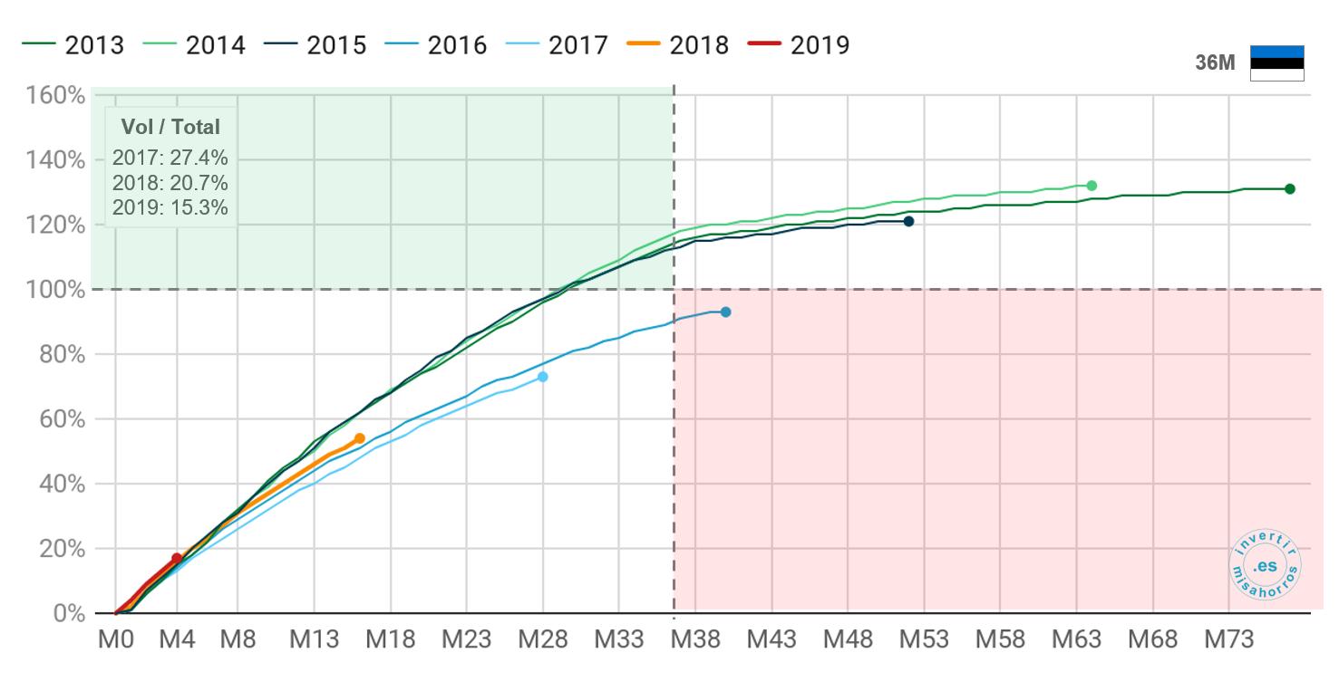 Pago de préstamos a 36 meses de Bondora en Estonia. Abril 2020