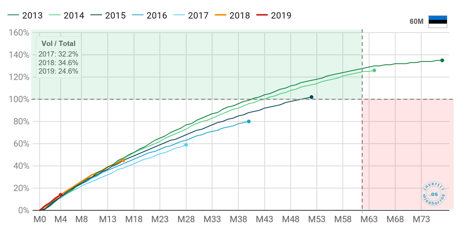 Pago de préstamos a 60 meses de Bondora en Estonia. Abril 2020
