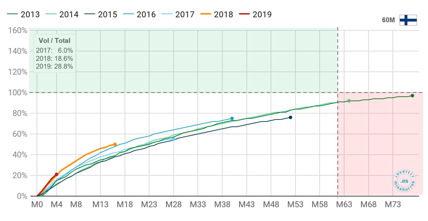 Pago de préstamos a 60 meses de Bondora en Finlandia. Abril 2020
