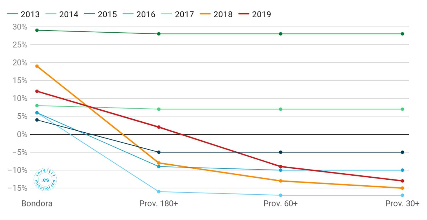 Rentabilidad absoluta de Bondora de acuerdo a diferentes criterios. Abril 2020