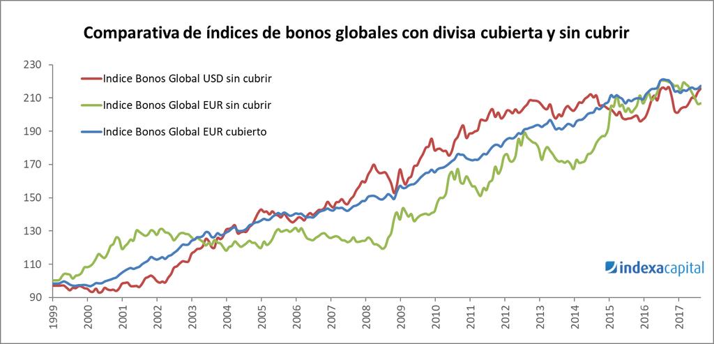 Comparativa de índices de bonos globales con divisa cubierta y sin cubrir [Indexa Capital]