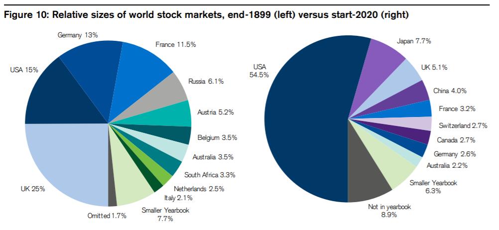 Peso de los mercados en 1899 y 2020 [Credit Suisse Yearbook 2020]