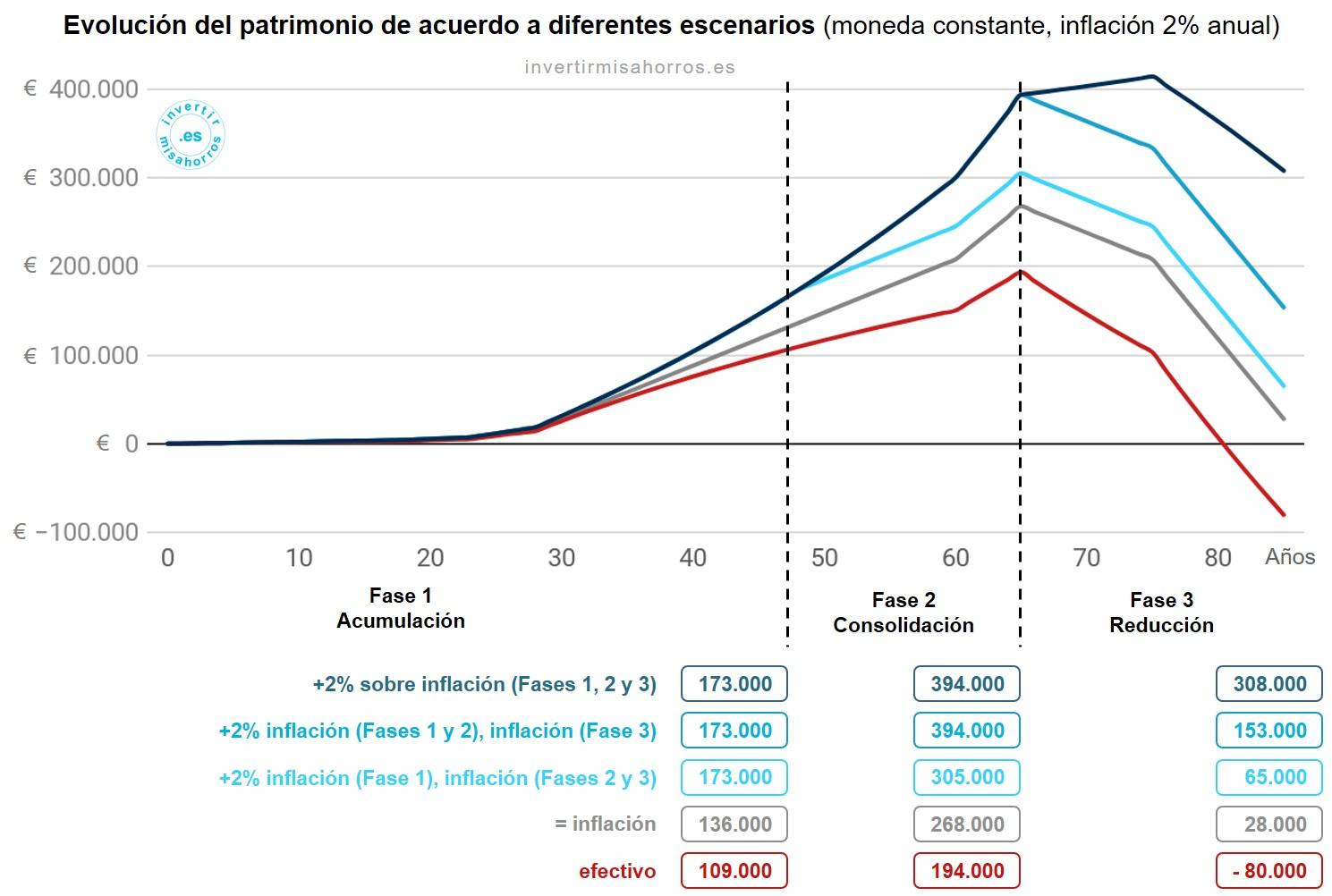 Evolución del patrimonio de acuerdo a diferentes escenarios. Moneda constante, inflación 2% anual