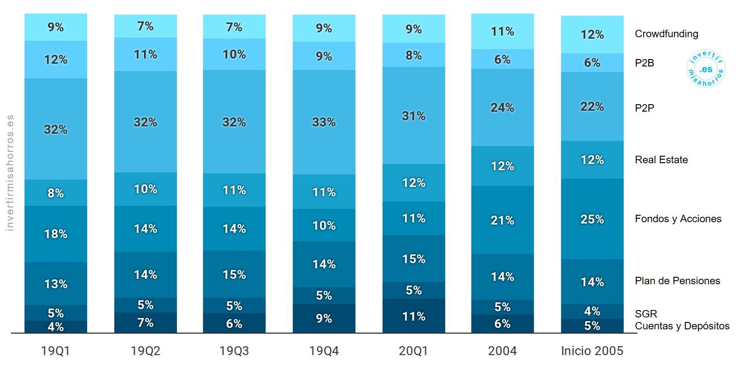 Peso medio de cada tipología de activo durante el trimestre. Abril 2020