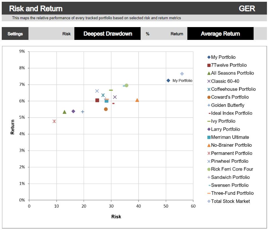 Comparativa de rentabilidad (retorno medio anual desde 1970) y riesgo (mayor caída a cierre de año desde 1970) de distintas distribuciones [Portfolio Charts]