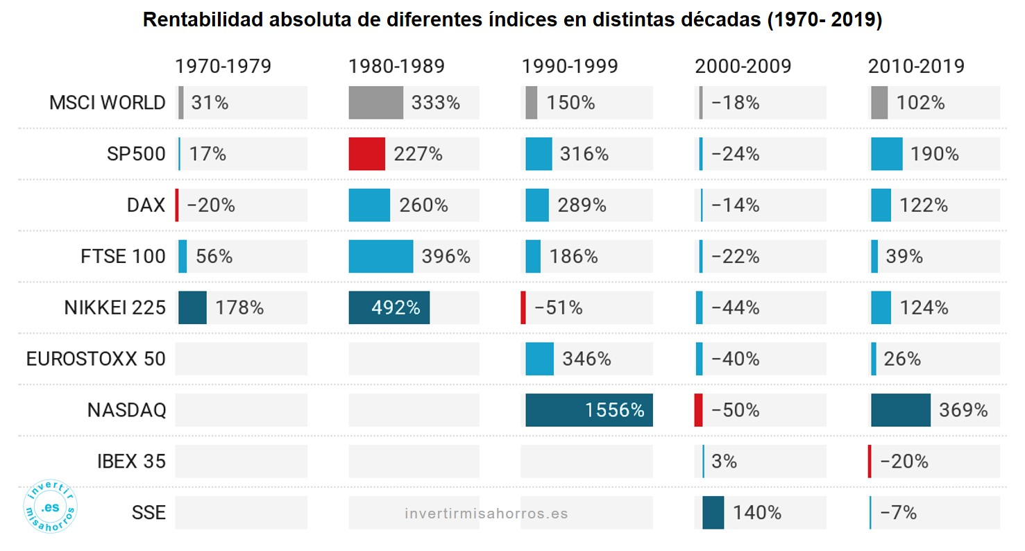 Rentabilidad de diferentes índices en distintas décadas