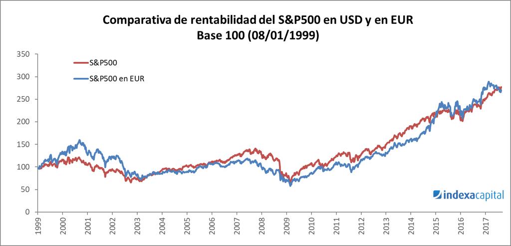 Comparativa rentabilidad del S&P500 en USD y en EUR (1999-2017)