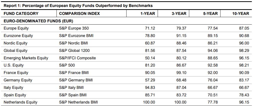 Porcentaje de fondos de renta variable de Europa superados por el índice [S&P]
