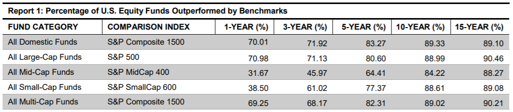 Porcentaje de fondos de renta variable de EE.UU. superados por el índice [S&P]