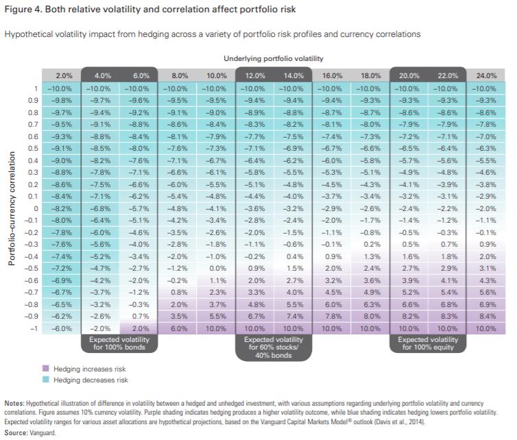 Impacto de cubrir el riesgo divisa según la volatilidad de la distribución de activos [Vanguard]