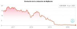 Evolución de la cotización de MyBucks. 10 de junio de 2020