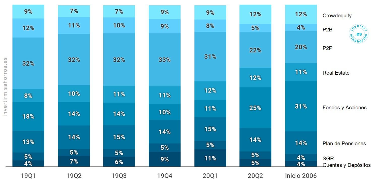 Peso medio de cada tipología de activo durante el trimestre. Mayo 2020