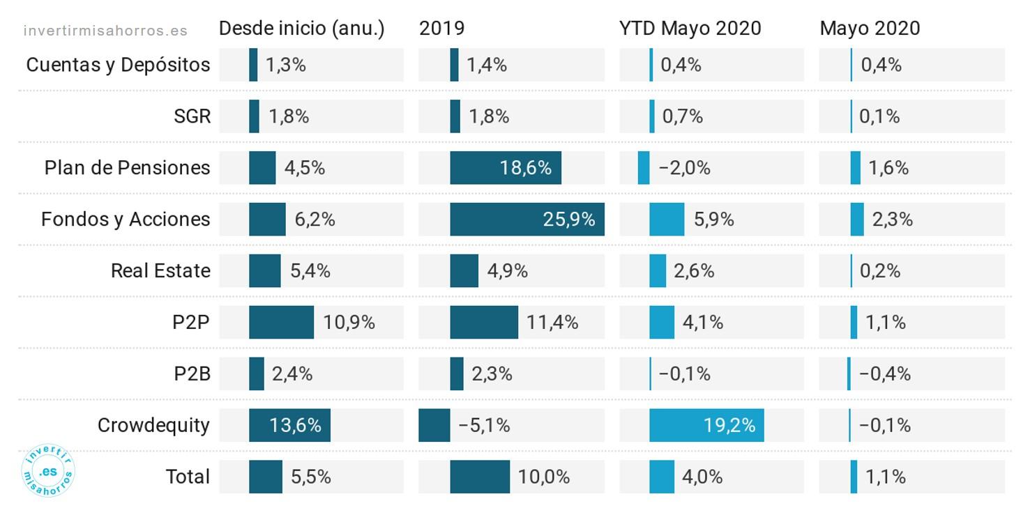 Rentabilidad de la cartera. Mayo 2020