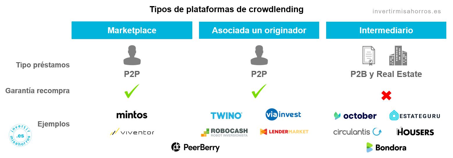 Tipos de plataformas de crowdlending
