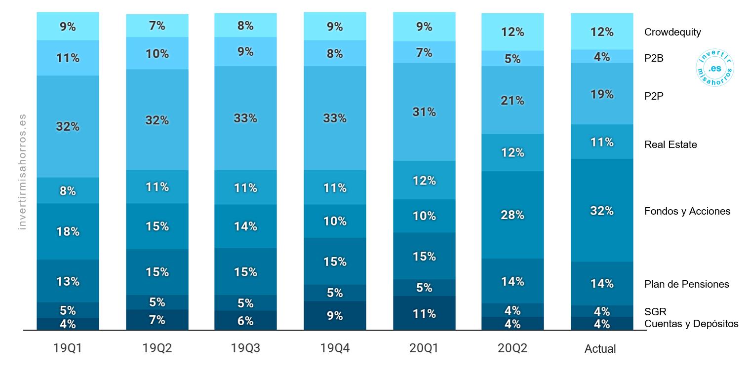Peso medio de cada tipología de activo durante el trimestre. Junio 2020