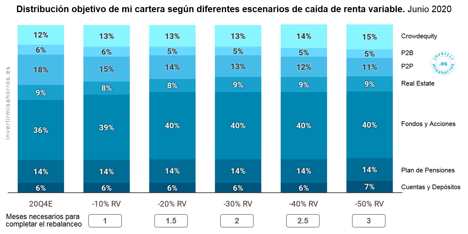Distribución objetivo de mi cartera según diferentes escenarios de caída de la renta variable
