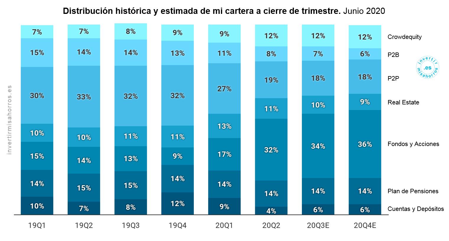 Distribución histórica y estimada de mi cartera a cierre de trimestre. Junio 2020