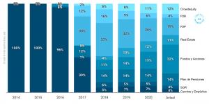 Peso medio de cada tipología de activo durante el año. 2014 – YTD Junio 2020