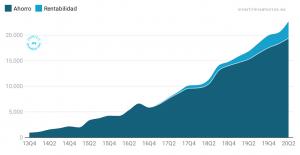 Evolución patrimonio neto. Junio 2020