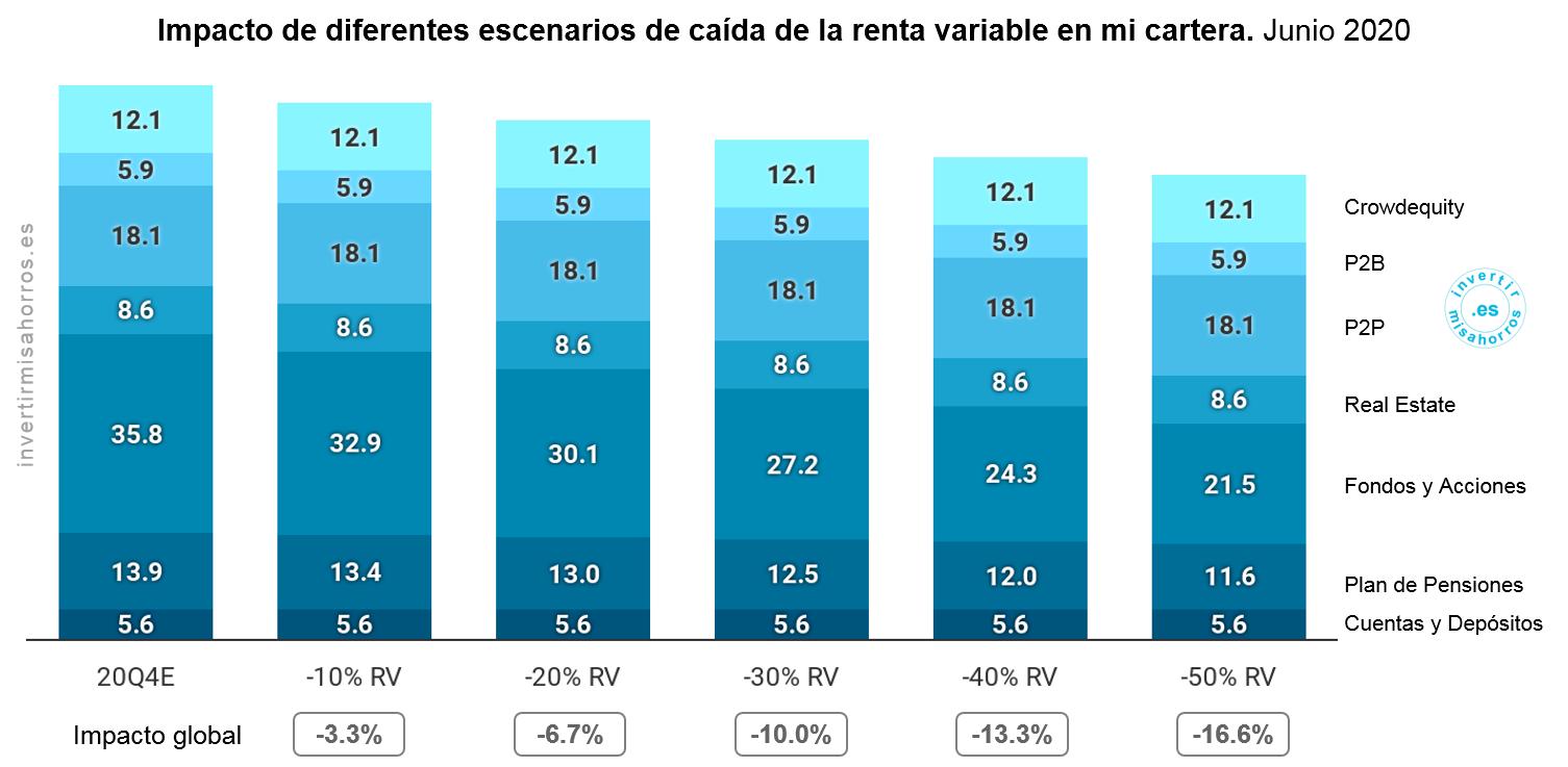 Impacto de diferentes escenarios de caída de la renta variable en mi cartera