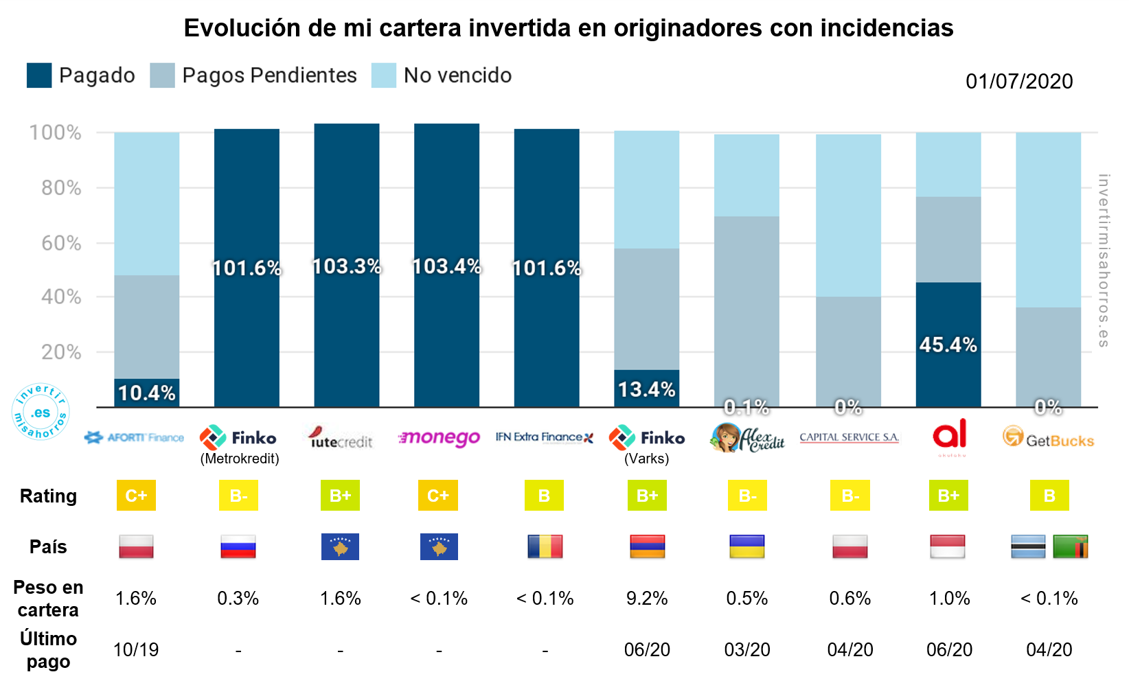 Evolución de mi cartera invertida en originadores con incidencias en mintos. 1 de julio de 2020