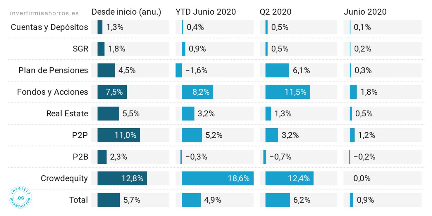 Rentabilidad bruta de la cartera. Junio 2020