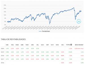 Rentabilidad de mi plan de pensiones en Indexa Capital. Junio 2020