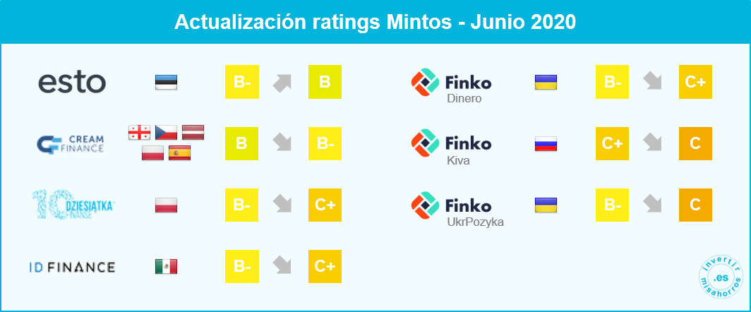 Actualización de ratings Mintos. Junio 2020