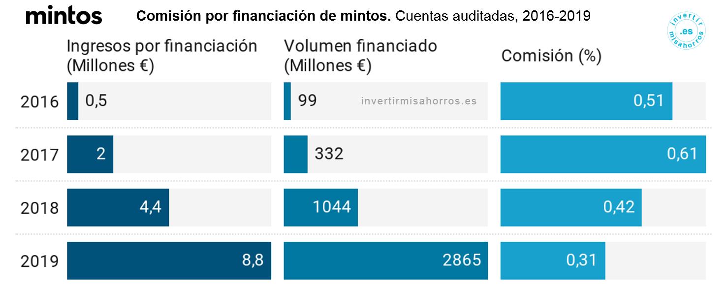 Comisión por financiación de mintos. Cuentas auditadas, 2016-19 [Mintos]
