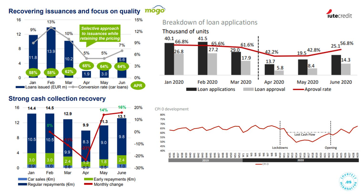 Originación de préstamos y evolución pagos de Mogo y IuteCredit [Mogo] [Iute Credit]