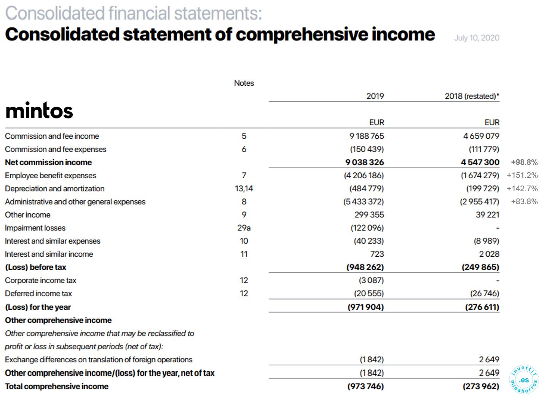 Cuentas anuales auditadas de mintos. 2018-19 [Mintos]