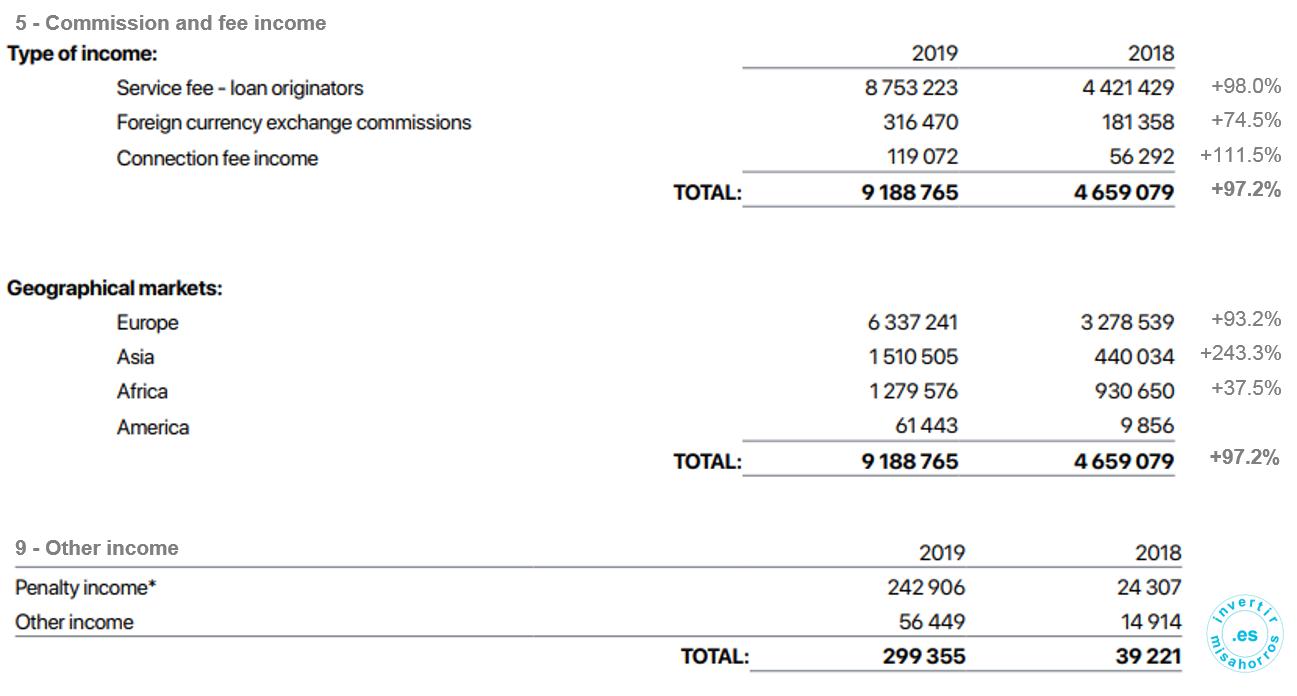 Detalle ingresos de mintos. 2019 [Mintos]
