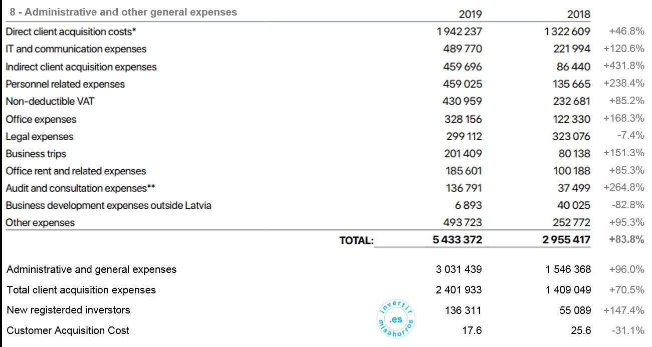 Detalle de los gastos administrativos y generales de mintos. 2019 [Mintos]