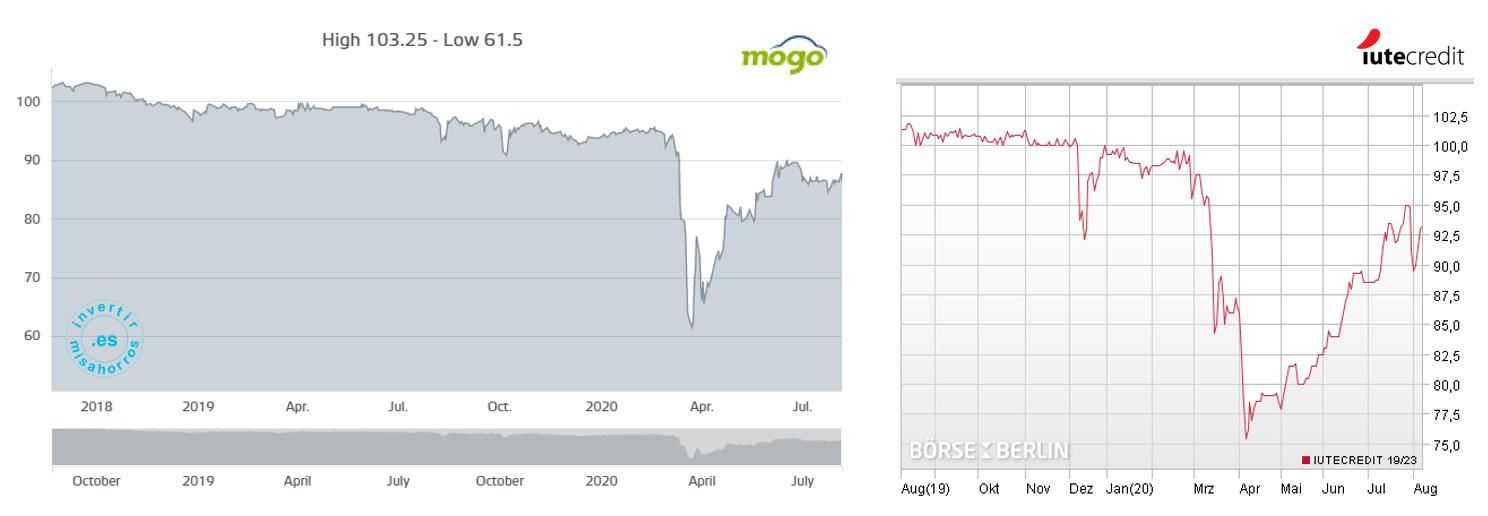 Evolución del precio de los bonos de Mogo y IuteCredit. Vencimientos en 2022 y 2023 [Bolsas de Luxemburgo y de Berlín]