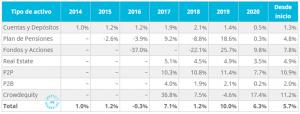 Rentabilidad bruta histórica de la cartera. 2014 - YTD Septiembre 2020
