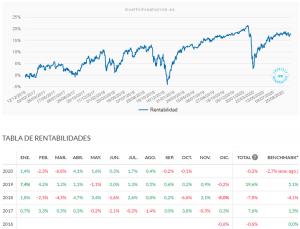 Rentabilidad de mi plan de pensiones en Indexa Capital. Septiembre 2020