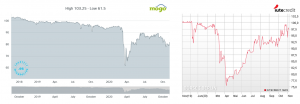 Evolución del precio de los bonos de Mogo y IuteCredit. Vencimientos en 2022-23. Noviembre 2020 [Bolsas de Luxemburgo y de Berlín]