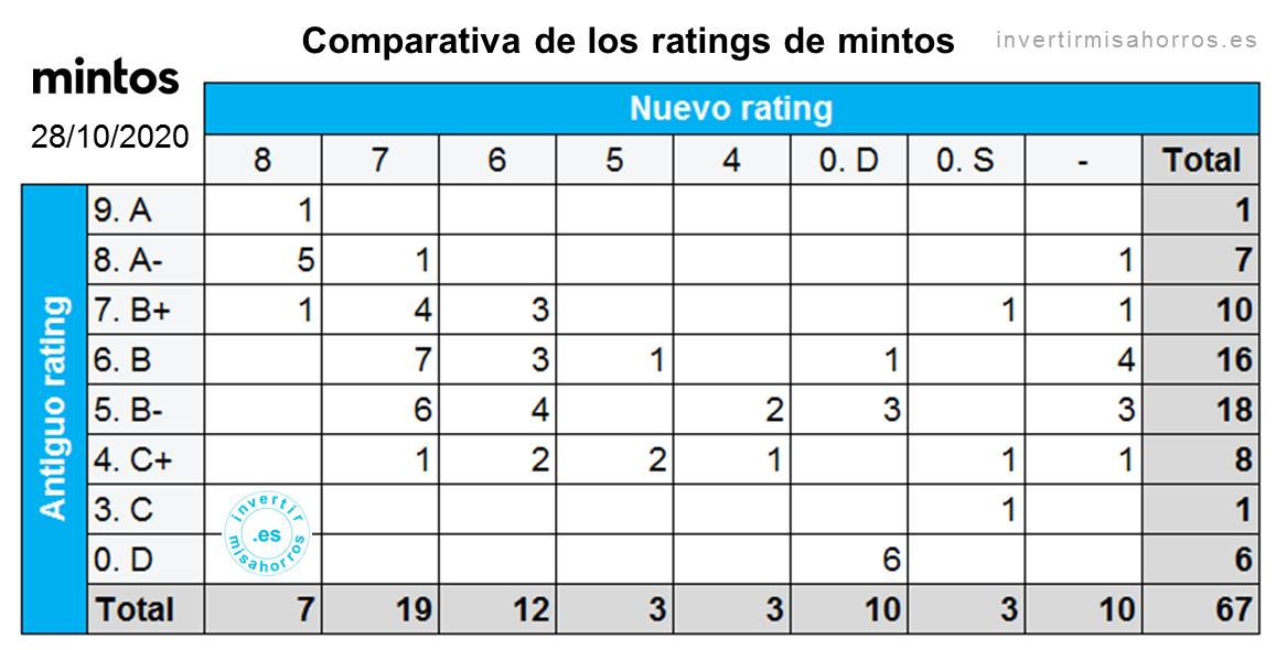 Comparativa de los ratings antiguos y nuevos de mintos. Octubre 2020