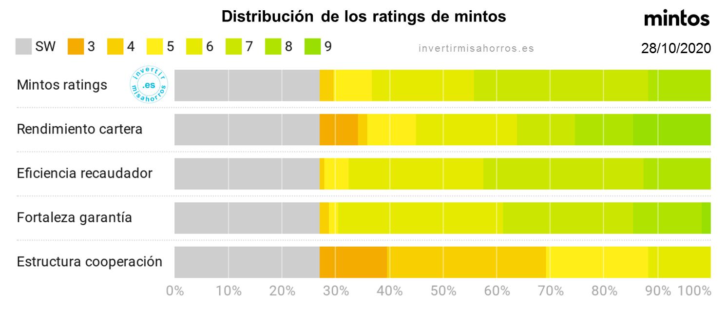 Distribución de los ratings de mintos. Octubre 2020
