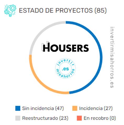 Estado de mi cartera de proyectos en Housers